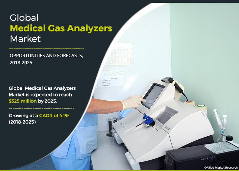 Medical Gas Analyzers Market