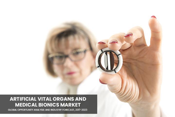 Artificial Vital Organs and Medical Bionics Market
