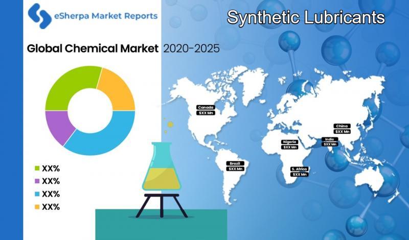 Global Synthetic Lubricants