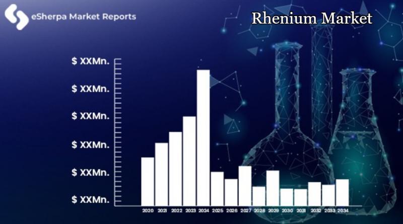 Rhenium Market