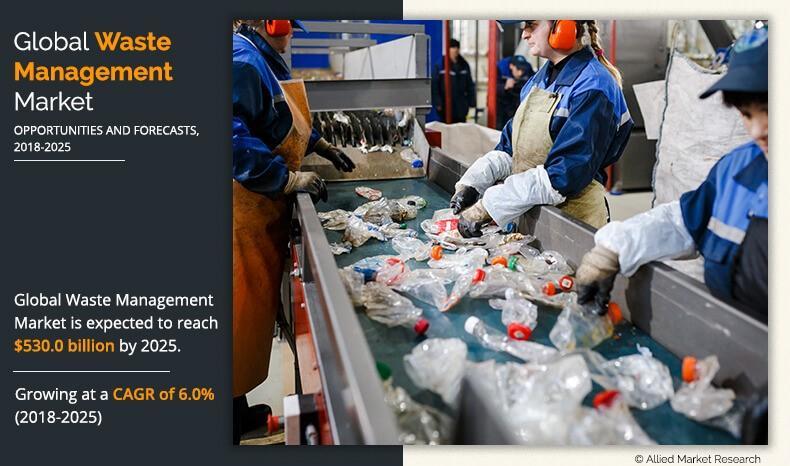 Waste Management Market to 2025 - Regional Analysis