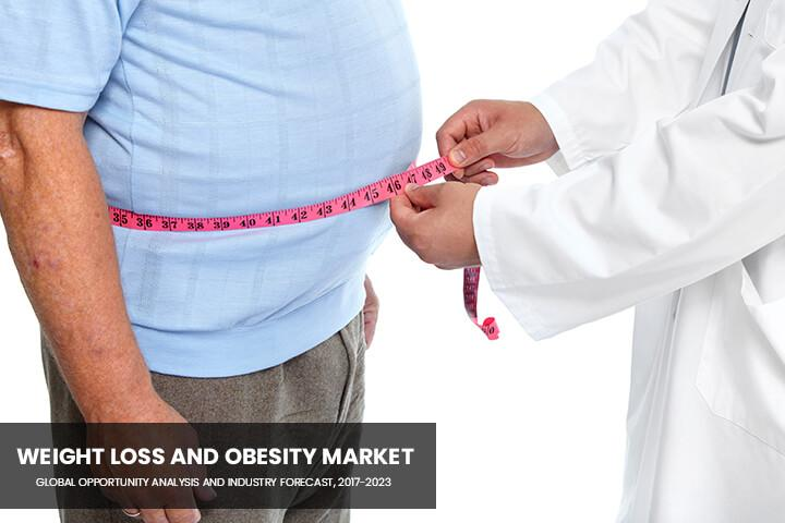Weight Loss and Obesity Market