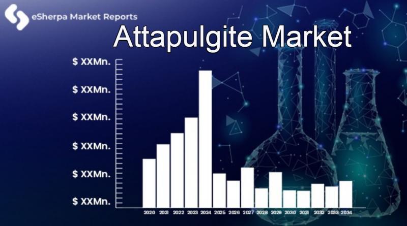 Attapulgite Market