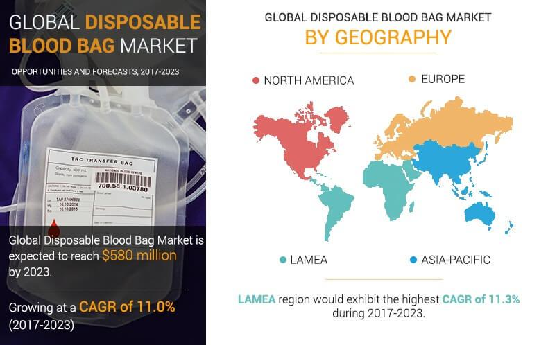 Disposable Blood Bag Market