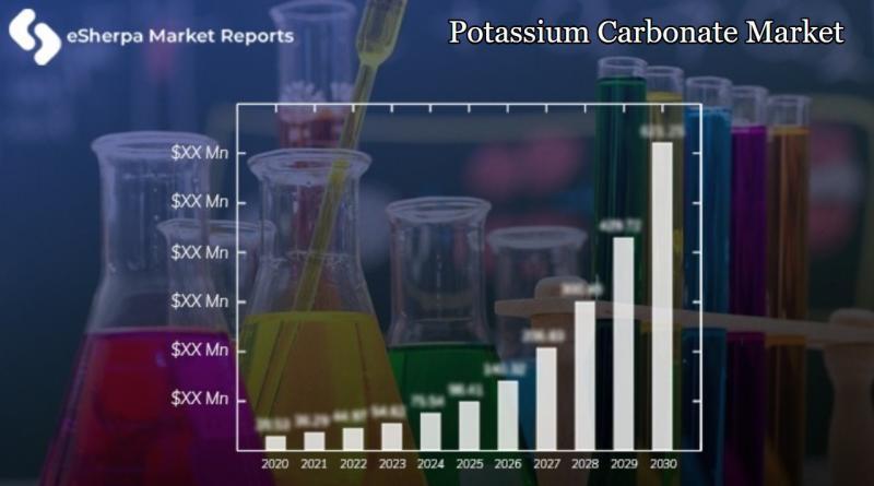 Potassium Carbonate Market