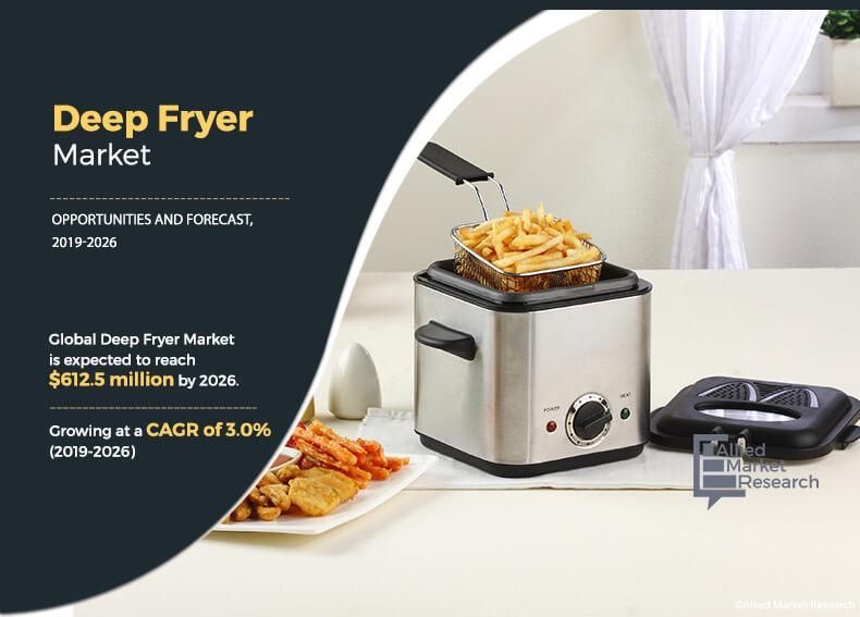 Deep Fryer Market