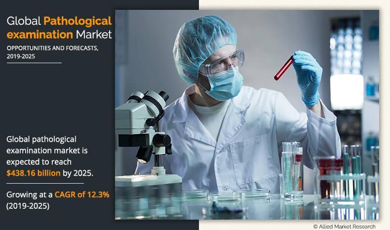 Pathological Examination Market