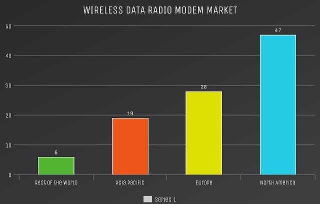 Le marché des modems radio de données sans fil devrait atteindre 724,1