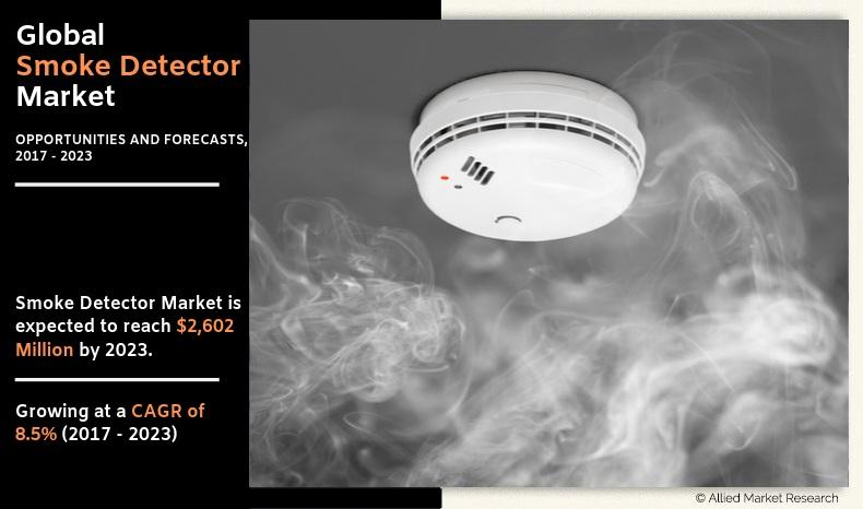 Smoke Detector Market Leading Players, Product Types