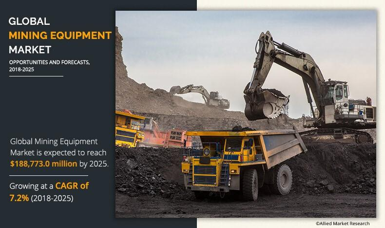 Mining equipment market will witness a CAGR of 7.2% through 2025