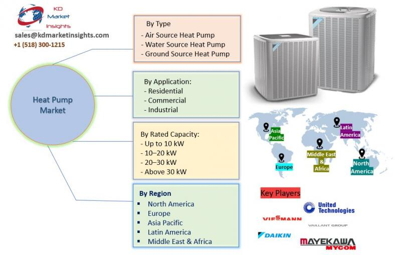 Heat Pump Market to Set Phenomenal Growth by 2025| Top Industry
