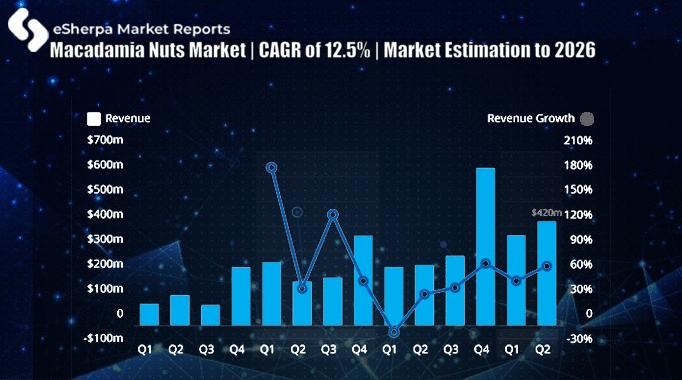 Macadamia Nuts Market | CAGR of 12.5% | Market Estimation to 2026