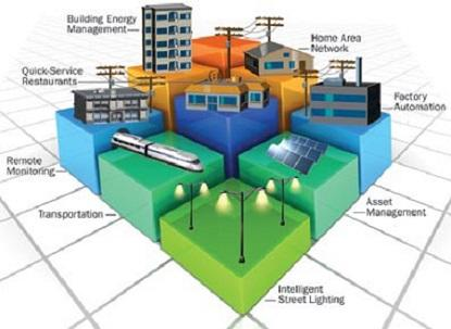 Home Energy Management Systems And Building Energy Management
