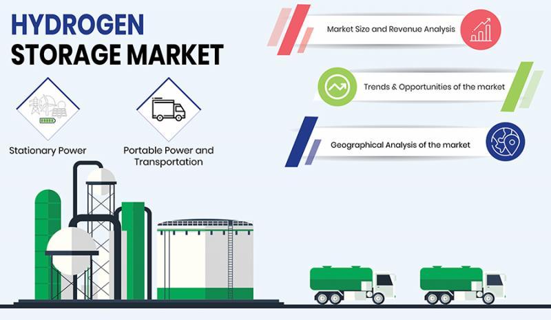 Increasing Use of Hydrogen Storage Tanks in Transportation