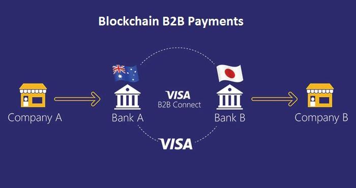 Blockchain B2B Payments Market