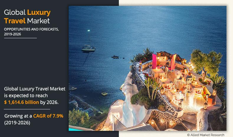 Global Luxury Travel Market Expected to Reach $1,614 Billion