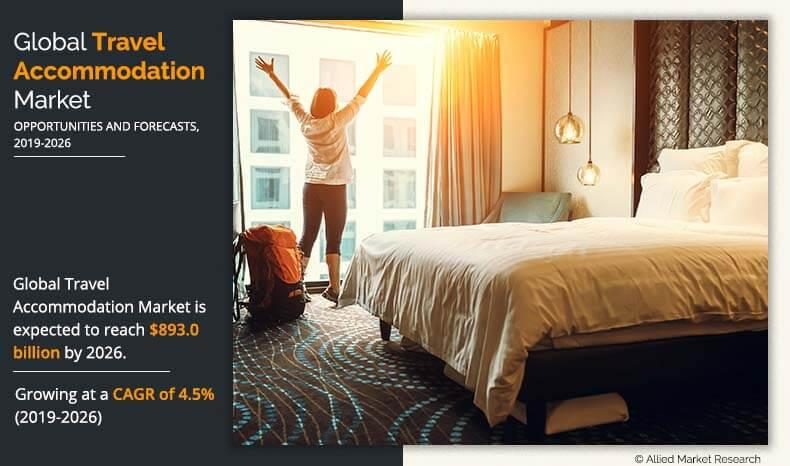 Global Travel Accommodation Market Expected to Reach $893