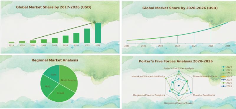 Coronavirus Medicine Market Analysis 2020
