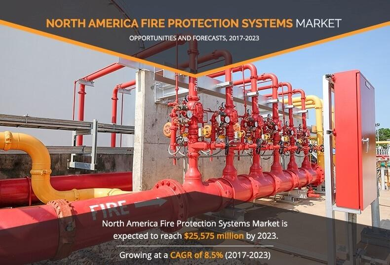 North America Fire Protection System Market growing at a CAGR