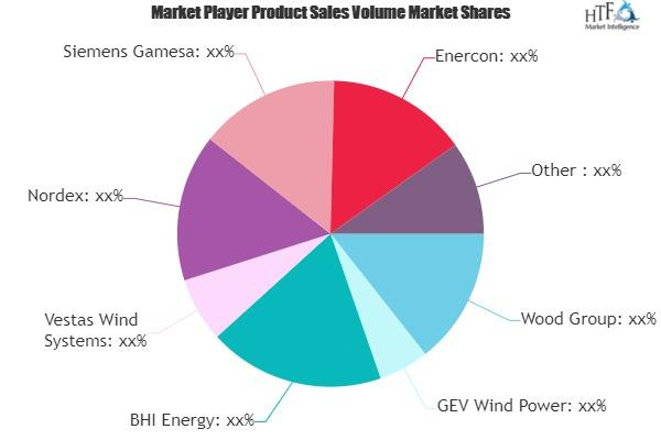 Wind Energy Maintenance Market