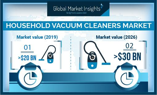 Household Vacuum Cleaners Market Is Booming Worldwide by 2026 |