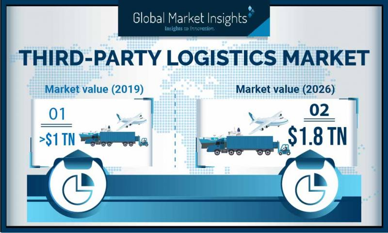 Third-Party Logistics Market: Key Players - Total Quality