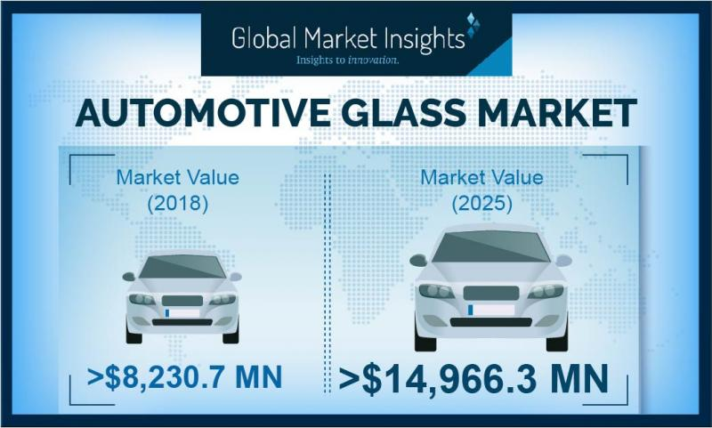 Automotive Glass Market 2020 How the Business Will Grow in 2026?