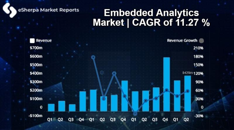 Embedded Analytics Market