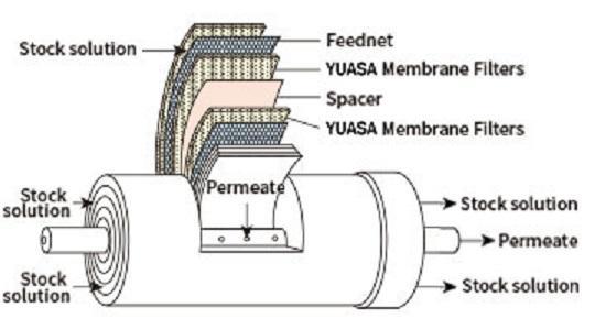 Membrane Technology Market