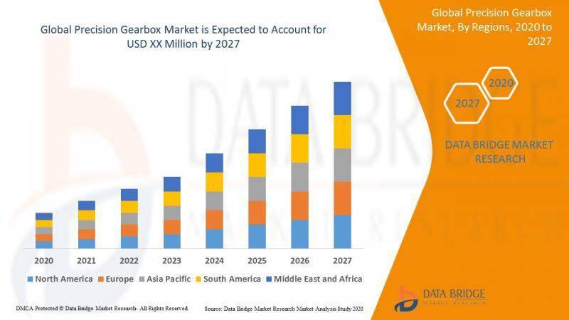 """Precision Gearbox Market:2020"""