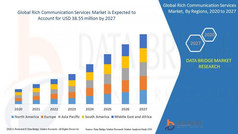 """Rich Communication Services Market USD 38.55 billion by 2027"""