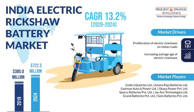 India Electric Rickshaw Battery Market Comprehensive Study