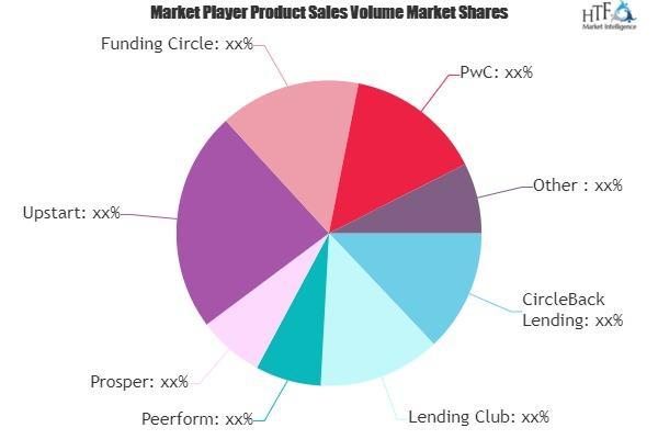 P2P Lending Market