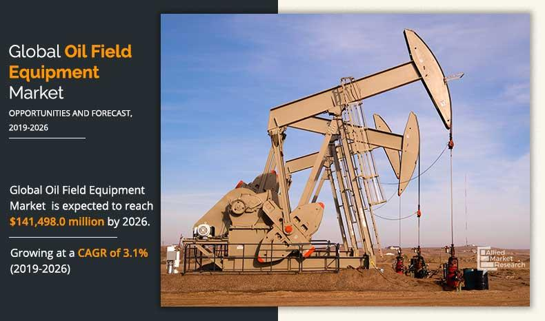 Oilfield Equipment Market Rise in Investment in