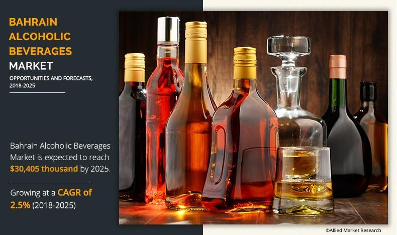 Bahrain Alcoholic Beverages Market
