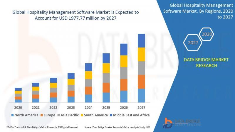 Hospitality Management Software Market