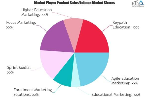 Education Marketing Services Market