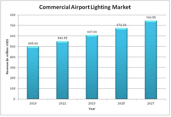 Marché de l'éclairage des aéroports commerciaux
