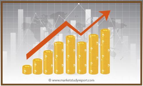 Restaurant POS Terminals Market Growth Trends Analysis
