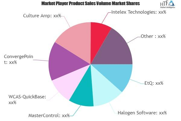Employee Training and Applicant Tracking Software (ATS) Market