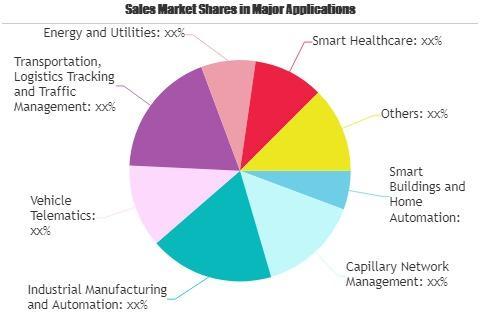 Telecom IoT Market