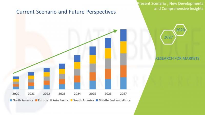 Dairy Food Market Research: Global Status, Forecast