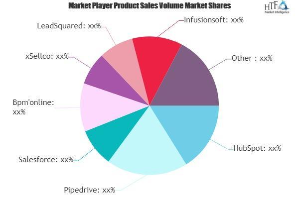 Sales Automation Software Market