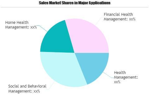 Patient Engagement Software Market