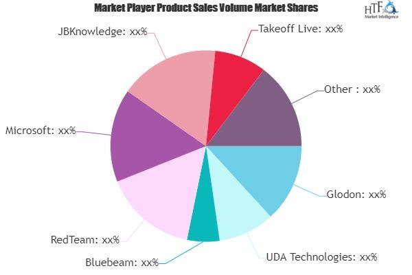 Construction Estimating Software Market