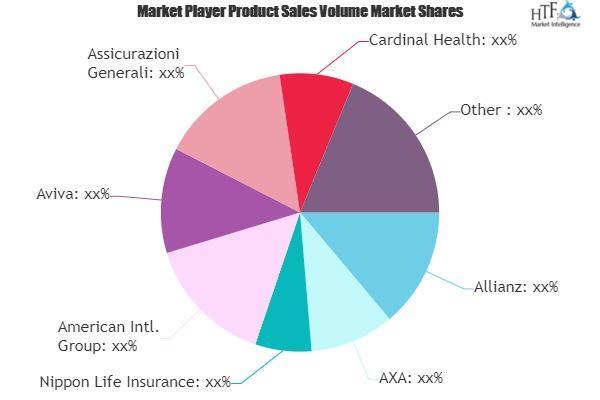 Business Insurance Market