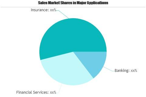 Digital transformation in Banking, Financial Services, and Insurance Market