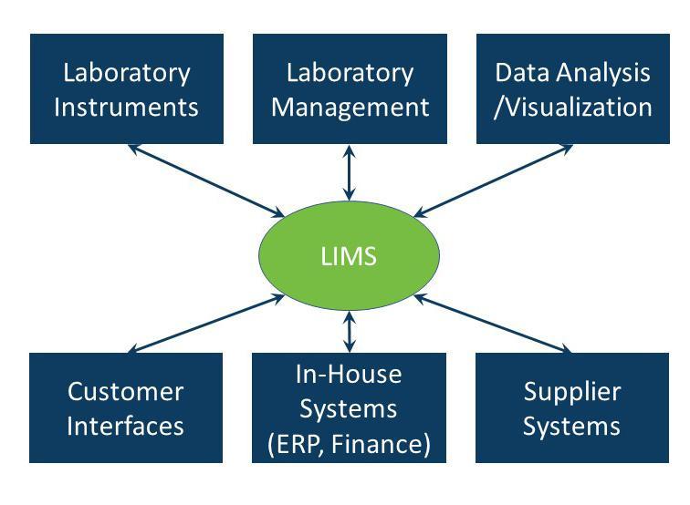 Marché des systèmes de gestion de l'information des laboratoires hospitaliers