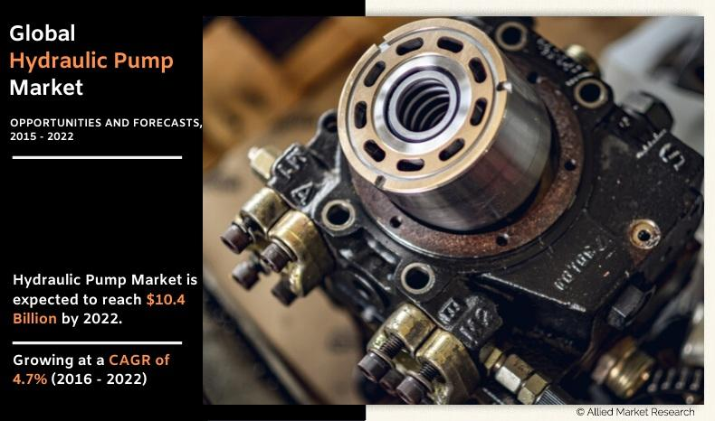 Hydraulic Pump Market : Increasing Demand with Key Players Like