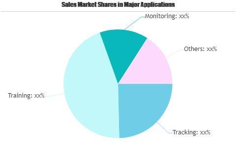 Smart Pet Tracker Market